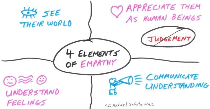 Empathy Four Elements
