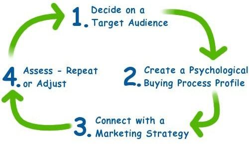 Psychological content marketing