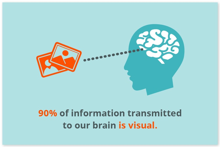 Visual content fed to brain